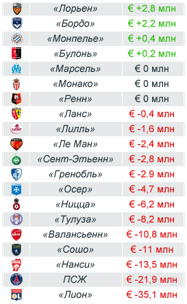 Итоги финансового года (на 30 июня 2010) в млн евро