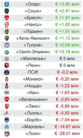 Итоги финансового года (на 30 июня 2011) в млн евро