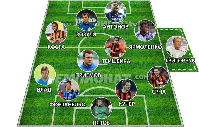 Символическая сборная еврокубковой недели украинских клубов