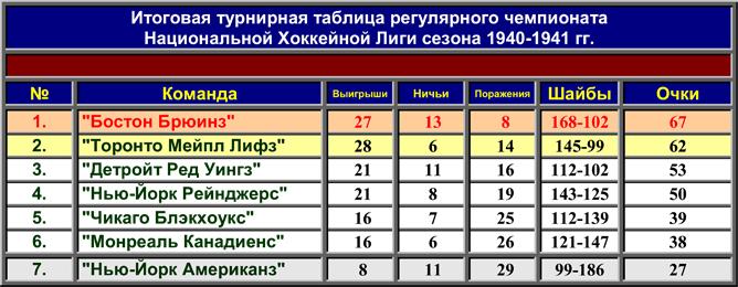 История Кубка Стэнли. Часть 49. 1940-1941. Турнирная таблица регулярного чемпионата.