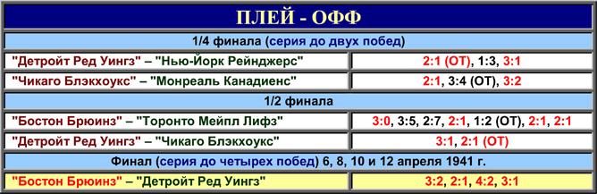 История Кубка Стэнли. Часть 49. 1940-1941. Таблица плей-офф.