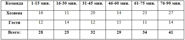 Распределение забитых мячей по отрезкам в матчах 1-8 туров
