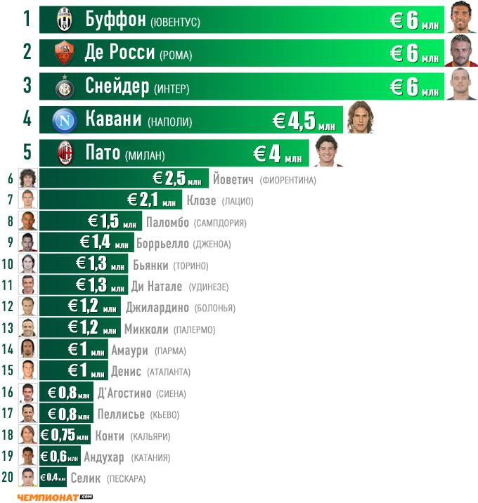 Самые высокооплачиваемые игроки клубов серии А