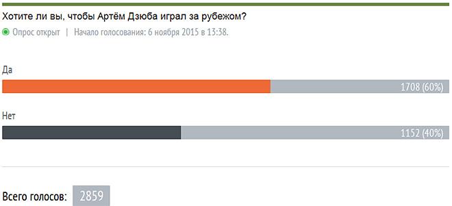 Итоги голосования на 19.15