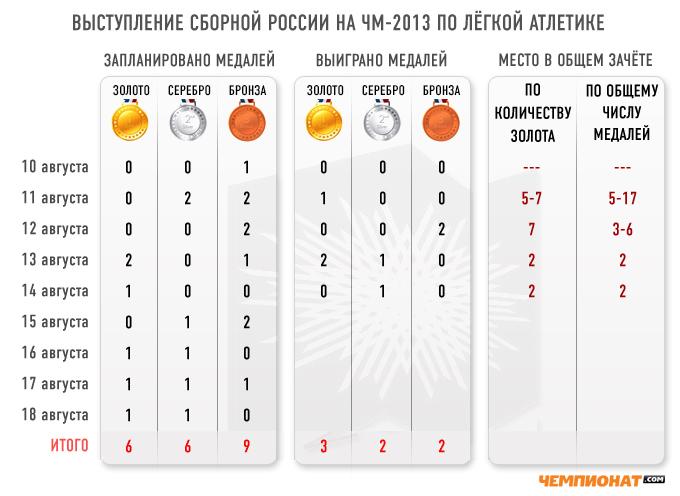 Выступление сборной России на чемпионате мира по лёгкой атлетике по итогам пяти дней