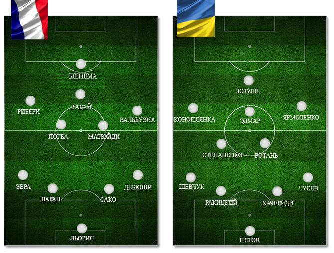 Франция — Украина: ориентировочные составы