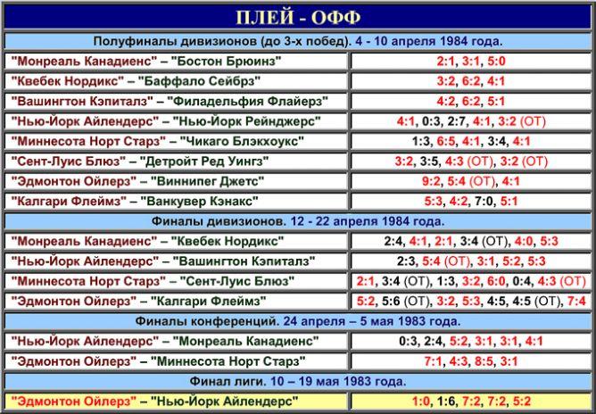 Таблица плей-офф розыгрыша Кубка Стэнли 1984 года.