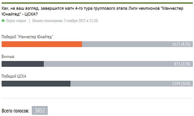 Итоги голосования на 19.00