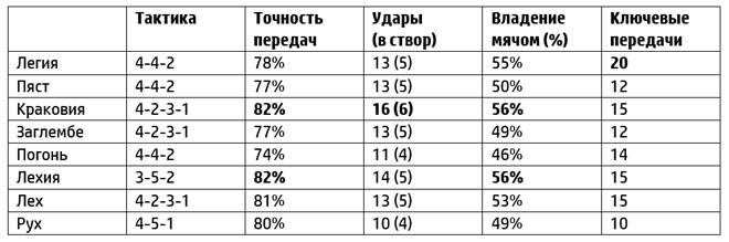 Статистика ведущих польских клубов