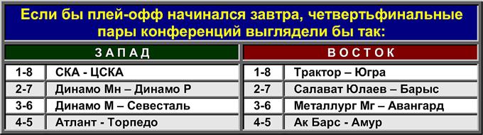Виртуальный плей-офф