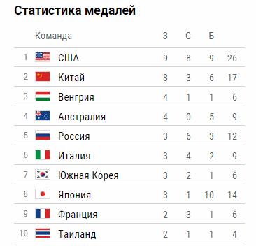 Таблица медалей перед 5-м игровым днём