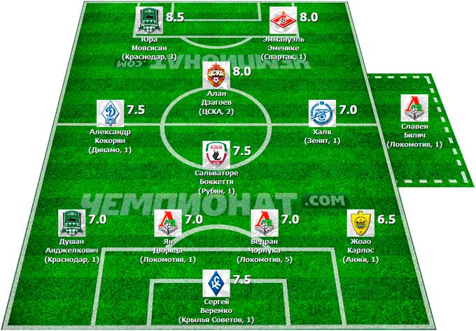 Символическая сборная 9-го тура Премьер-Лиги