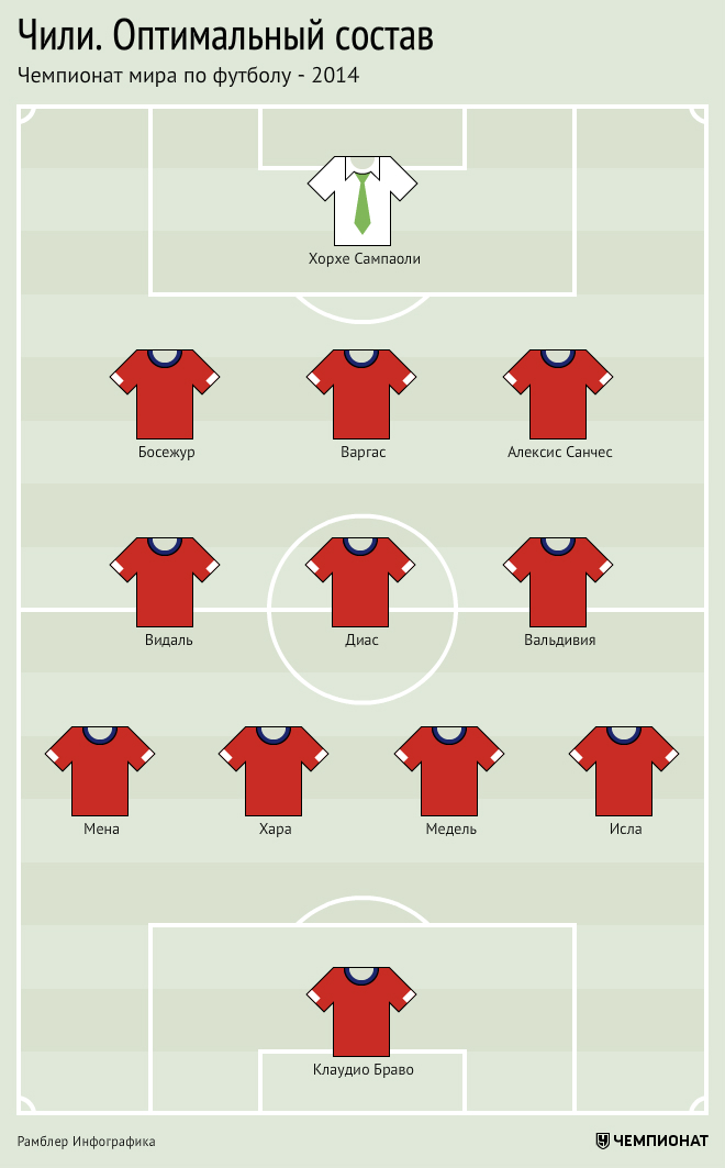Сборная Чили на ЧМ-2014. Оптимальный состав. Версия «Чемпионата»