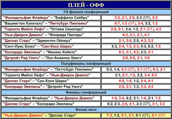 Таблица плей-офф розыгрыша Кубка Стэнли 2000 года.