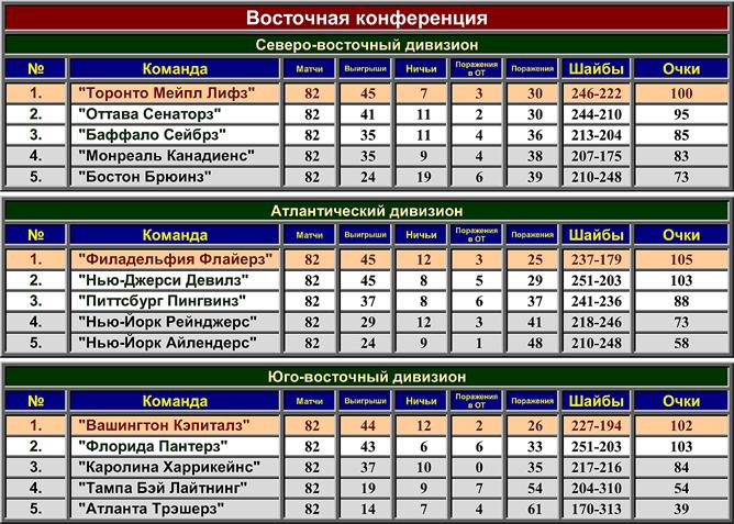 Турнирная таблица регулярного чемпионата НХЛ сезона-1999/2000. Восточная конференция.
