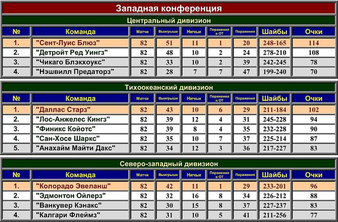 Турнирная таблица регулярного чемпионата НХЛ сезона-1999/2000. Западная конференция.