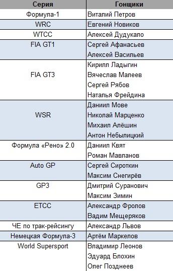 Российские пилоты в сезоне-2012