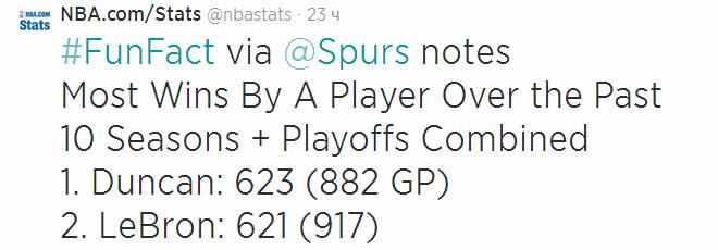 623 и 621 – именно столько выиграли встреч за последние 10 сезонов, включая матчи плей-офф, Тим Данкан и Леброн Джеймс. Это лучшие показатели в лиге.