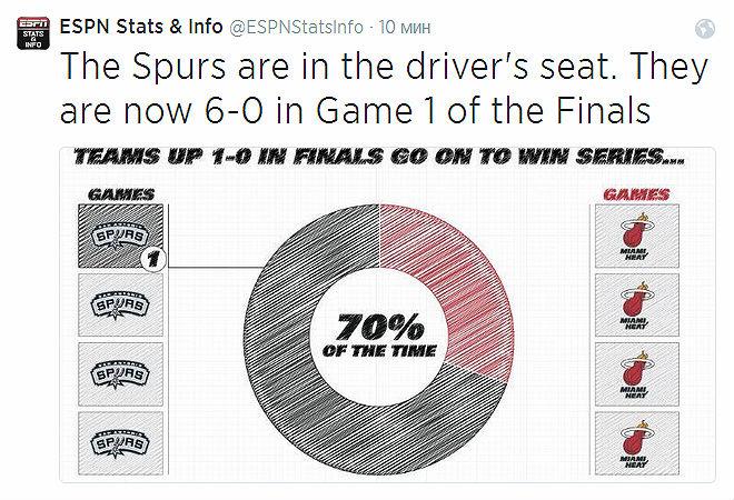 «Сан-Антонио» в шестой раз из шести возможных выиграл первую игру финальной серии. Шансы на итоговую победу у коллектива — 70%.