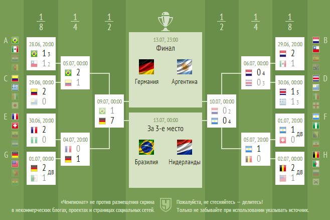 Сетка плей-офф чемпионата мира по футболу