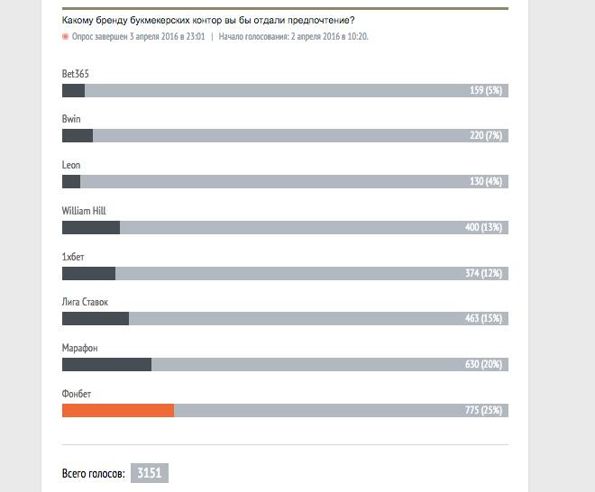 Результаты опроса читателей «Чемпионата»