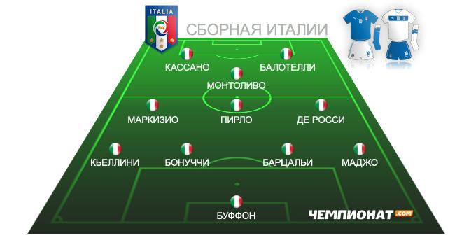 Ориентировочный состав сборной Италии на Евро-2012