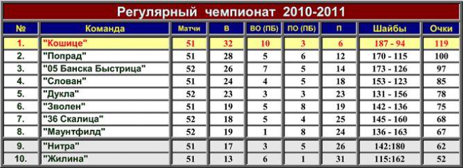 Турнирная таблица регулярного чемпионата Словнафт Экстралиги.