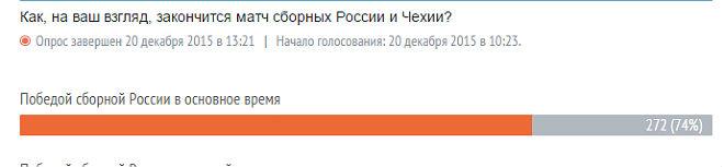Читатели «Чемпионата» верят в победу сборной России