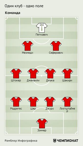 Сборная Швейцарии на Евро-2016. Оптимальный состав