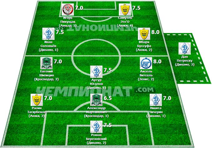 Символическая сборная 18-го тура Премьер-Лиги