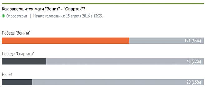 Прогнозы и мнения о матче «Зенит» — «Спартак»