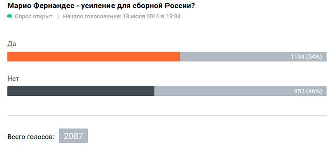 Марио Фернандес — усиление для сборной России?