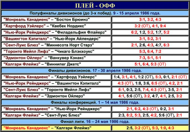 Таблица плей-офф розыгрыша Кубка Стэнли 1986 года.