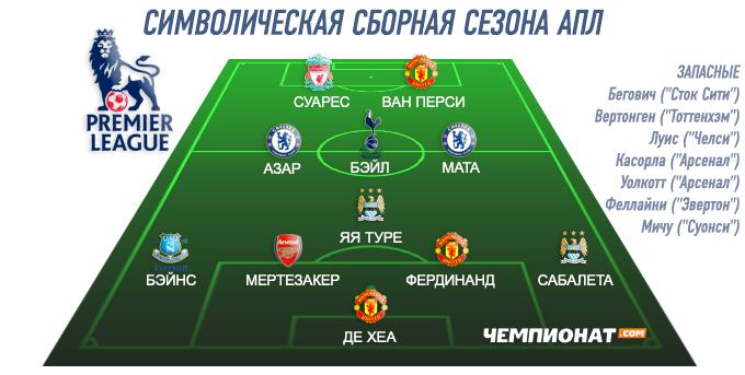 Символическая сборная чемпионата Англии-2012/13