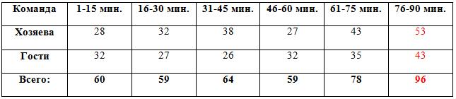 Распределение забитых мячей по отрезкам в матчах 1-19 туров.