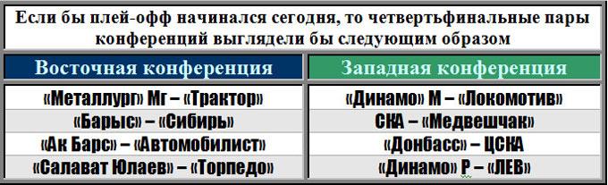 Пары первого раунда плей-офф по состоянию на 10.01.2014