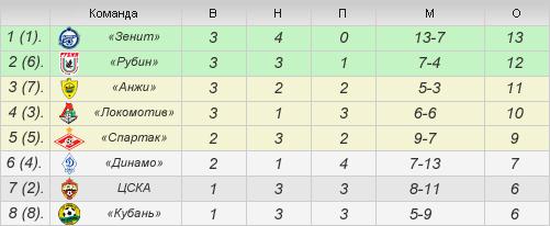 В скобках указано текущее место команды в турнирной таблице