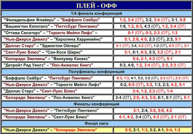 Таблица плей-офф розыгрыша Кубка Стэнли 2001 года.