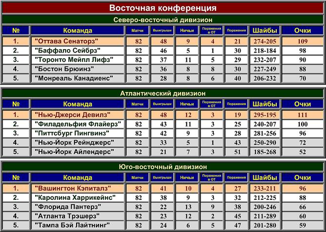 Турнирная таблица регулярного чемпионата НХЛ сезона-2000/01. Восточная конференция.