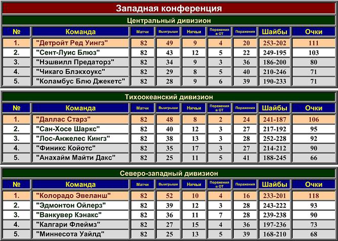 Турнирная таблица регулярного чемпионата НХЛ сезона-2000/01. Западная конференция.