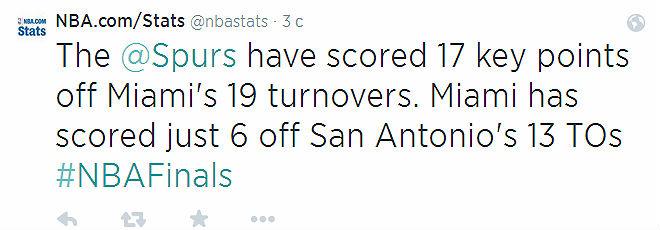 19 очков из 17 потерь «Майами» извлекли гости сегодня, в то время как Леброн и компания лишь 6 из 13 соперника.