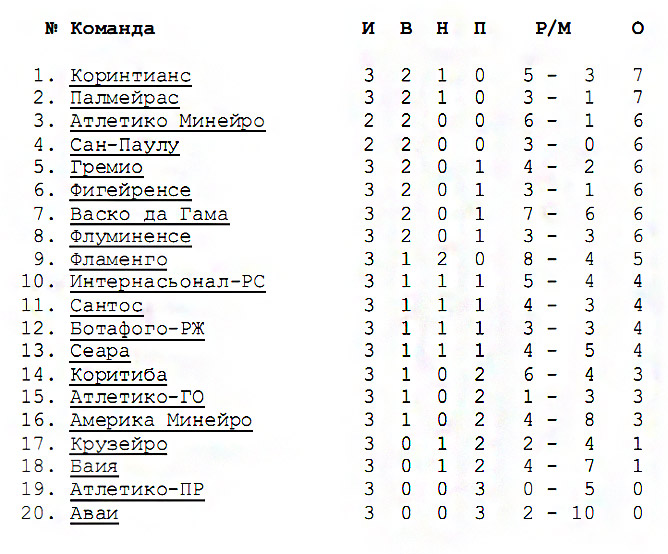 Бразилия. Серия А. Турнирная таблица после 3 тура
