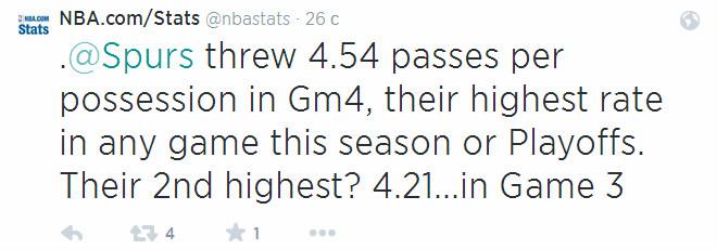 Ещё один любопытный факт: 4,54 передачи в среднем за владение раздали игроки «Спёрс» в матче № 4 — это наивысший результат в нынешнем сезоне
