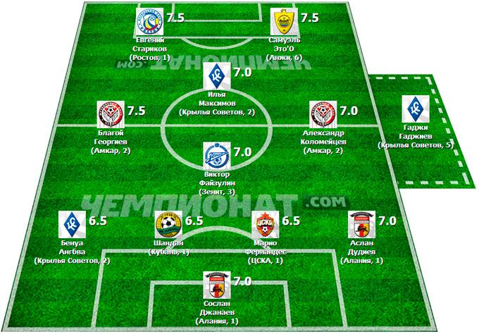 Символическая сборная 29-го тура Премьер-Лиги