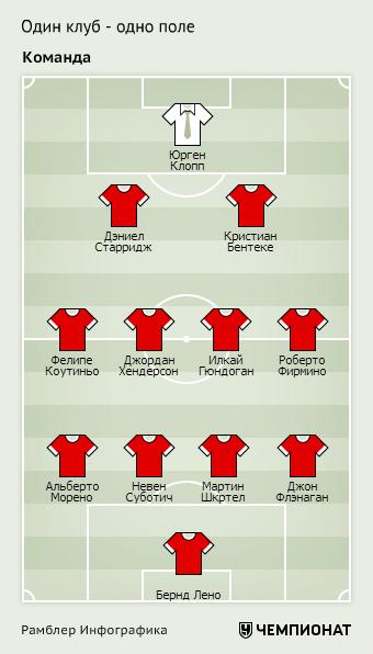Каким будет состав «Ливерпуля» в новом году: Лено, Гюндоган и Ко