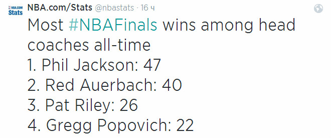 Грег Попович продолжает приближаться к тройке лучших тренеров НБА по количеству побед в финалах: от Пэта Райли его отделяют четыре триумфа