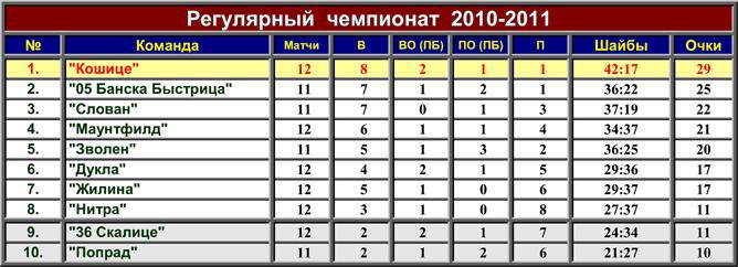 Чемпионат Словакии. Обзор. Фото 03