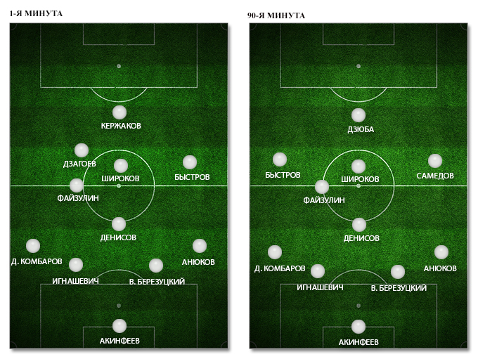 Расстановка сборной России в матче с командой Северной Ирландии