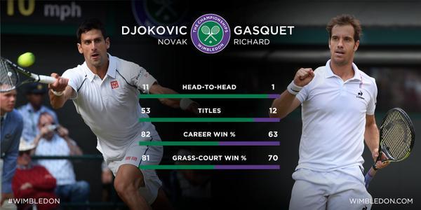 Статистика Джоковича и Гаске
