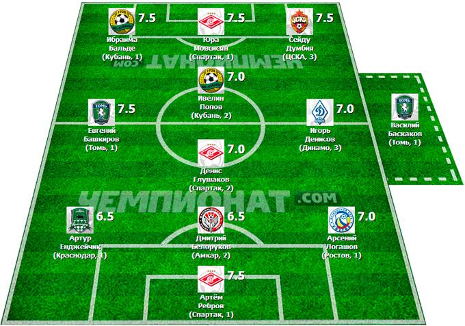 Символическая сборная 16-го тура Премьер-Лиги